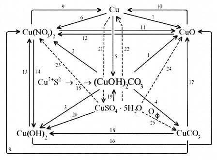 Формула малахита