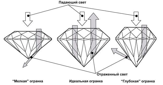 Оптические характеристики