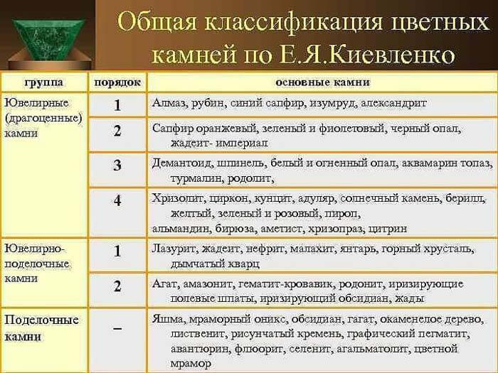 Классификация камней